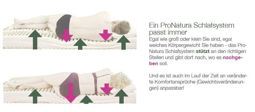 ProNatura Schlafsysteme